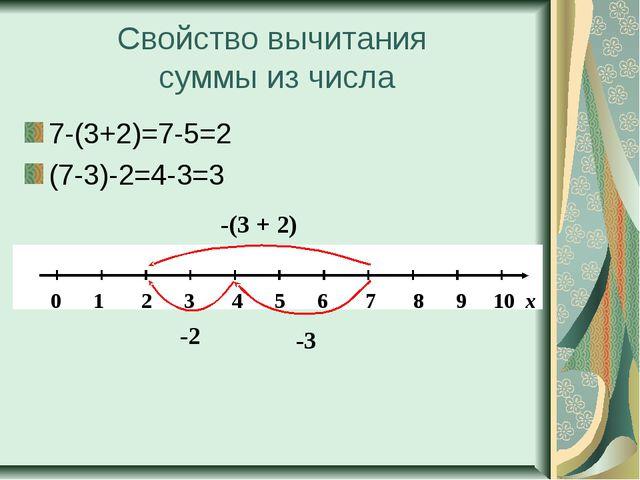 Свойство вычитания суммы из числа 7-(3+2)=7-5=2 (7-3)-2=4-3=3 -(3 + 2) -2 -3