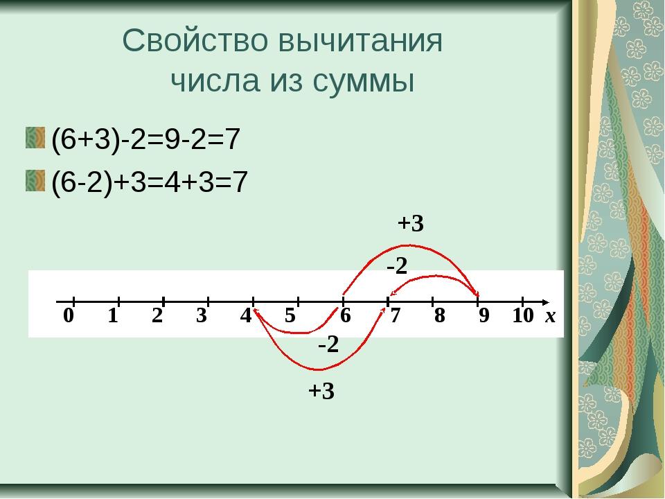 Свойство вычитания числа из суммы (6+3)-2=9-2=7 (6-2)+3=4+3=7 -2 +3 -2 +3