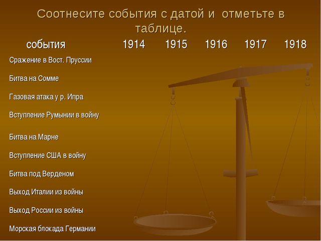 Соотнесите события с датой и отметьте в таблице. события1914191519161917...