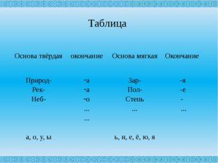 Таблица Основа твёрдая окончание Основа мягкая Окончание Природ- Рек- Неб- а,