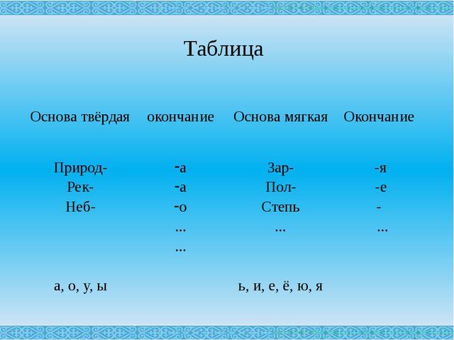 Таблица Основа твёрдая окончание Основа мягкая Окончание Природ- Рек- Неб- а,...