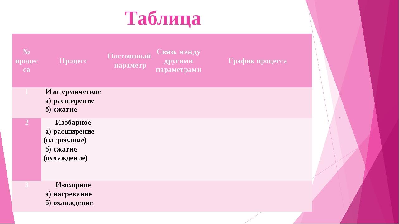 Таблица № процесса Процесс Постоянный параметр Связь между другими параметра...