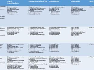 Тема ,цель Этапы Формы работы Ожидаемыерезультаты Оценивание Охватвсех Модули