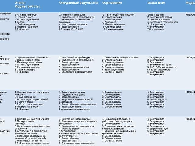 Тема ,цель Этапы Формы работы Ожидаемыерезультаты Оценивание Охватвсех Модули...