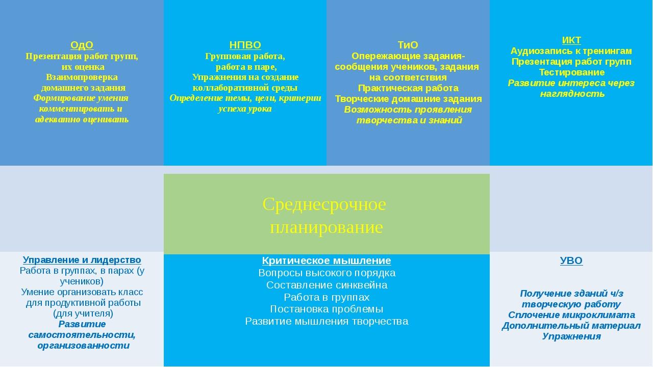 Среднесрочное планирование ОдО Презентация работ групп, их оценка Взаимопров...