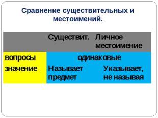 Сравнение существительных и местоимений. Существит. Личное местоимение вопрос