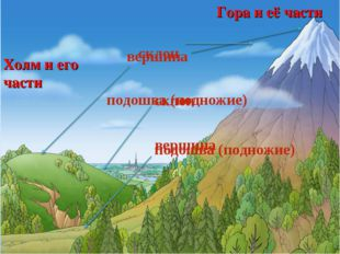 Холм и его части Гора и её части вершина склон подошва (подножие) вершина скл