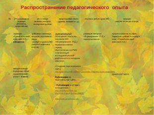Распространение педагогического опыта №уч-е в конкурсах (муницип, региональ