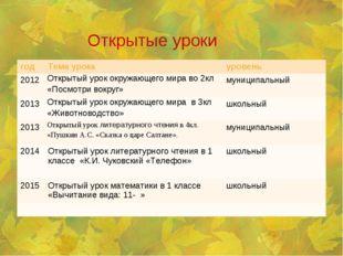 Открытые уроки годТема урокауровень 2012Открытый урок окружающего мира во
