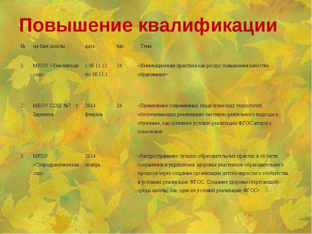 Повышение квалификации №на базе школыдатачас Тема 1.МКОУ «Хмелёвская сош...