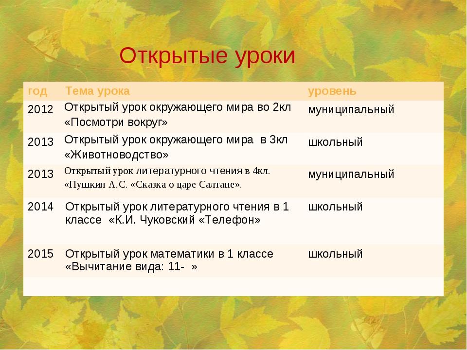 Открытые уроки годТема урокауровень 2012Открытый урок окружающего мира во...