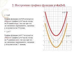 • L=5 График функции у=х²+5 получается сдвигом графика у=х² вдоль оси оу на