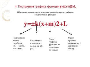 4. Построение графика функции у=(х+m)2+L Объединим знания о всех видах постро