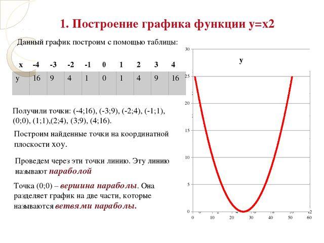 Построим найденные точки на координатной плоскости хоу. Данный график постро...