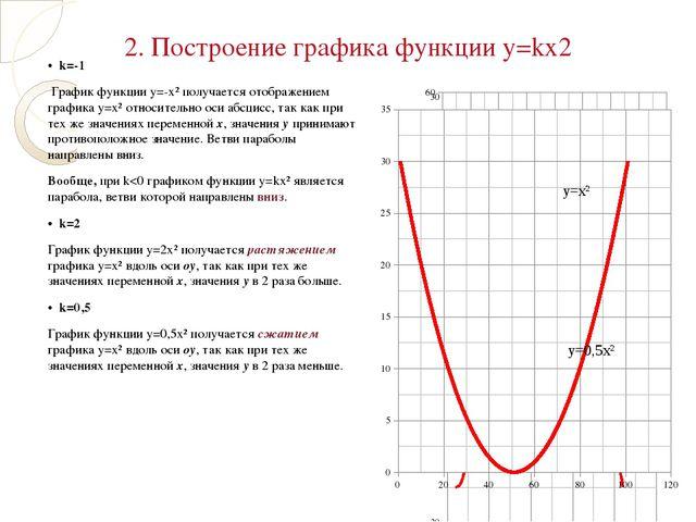 • k=-1 График функции у=-х² получается отображением графика у=х² относительн...