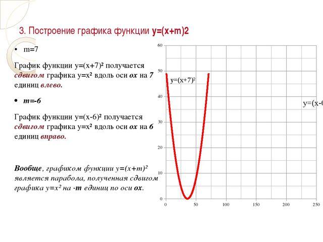 3. Построение графика функции у=(х+m)2 • m=7 График функции у=(х+7)² получает...