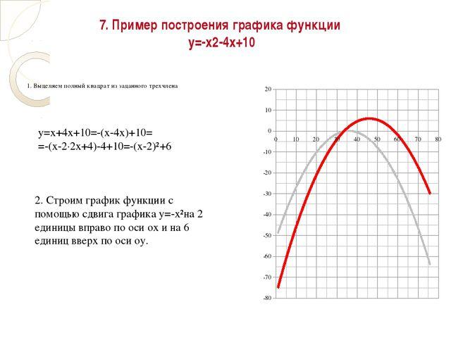 7. Пример построения графика функции у=-х2-4x+10 1. Выделяем полный квадрат и...