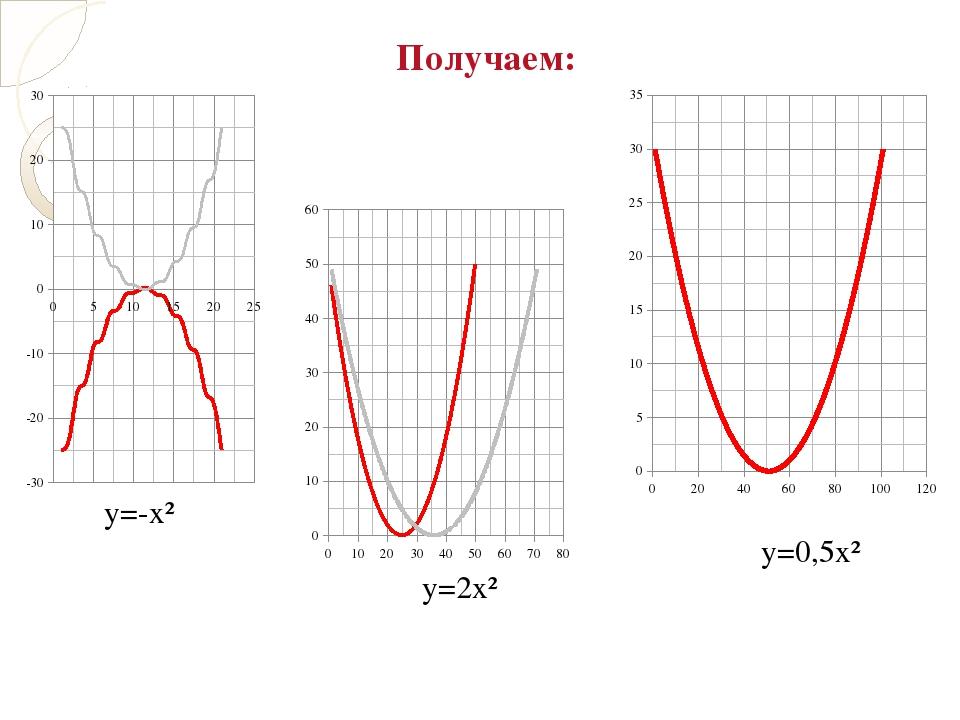 Получаем: y=-x² y=2x² y=0,5x²
