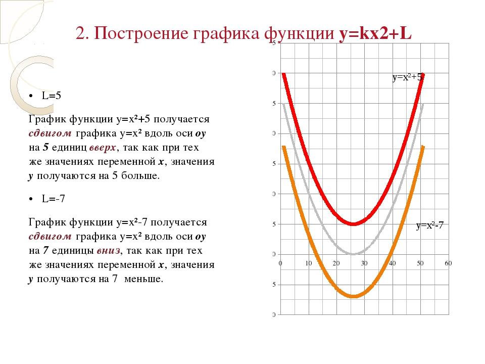 • L=5 График функции у=х²+5 получается сдвигом графика у=х² вдоль оси оу на...