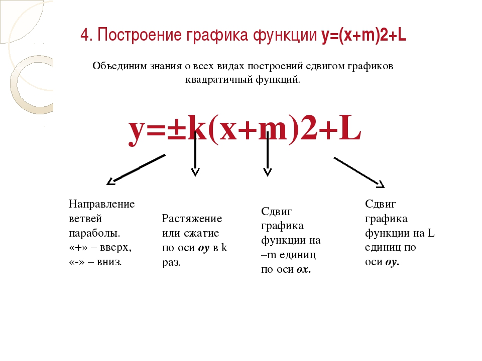 4. Построение графика функции у=(х+m)2+L Объединим знания о всех видах постро...