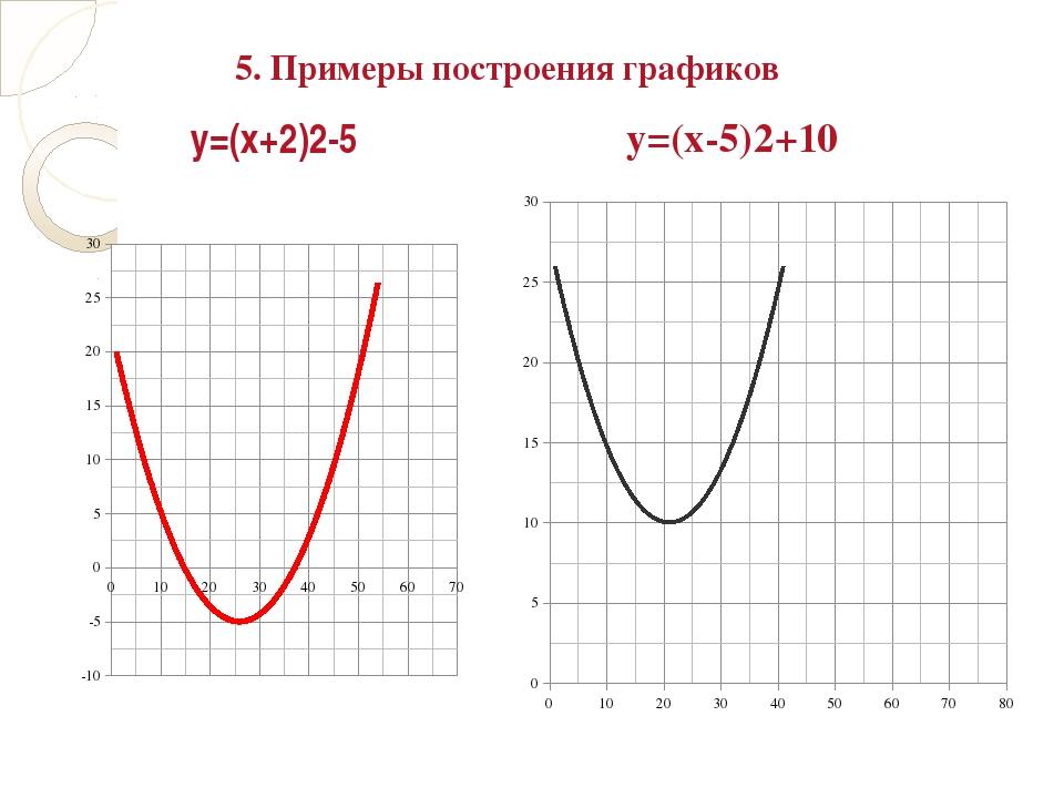 у=(х+2)2-5 у=(х-5)2+10 5. Примеры построения графиков