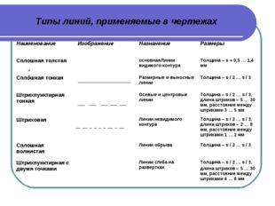 Типы линий, применяемые в чертежах НаименованиеИзображениеНазначениеРазмер