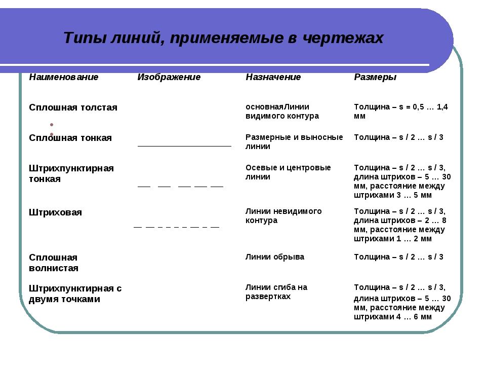 Типы линий, применяемые в чертежах НаименованиеИзображениеНазначениеРазмер...