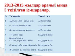 2013-2015 жылдар аралығында өткізілген іс-шаралар. № Тақырыбы Топтың аты 1 «А