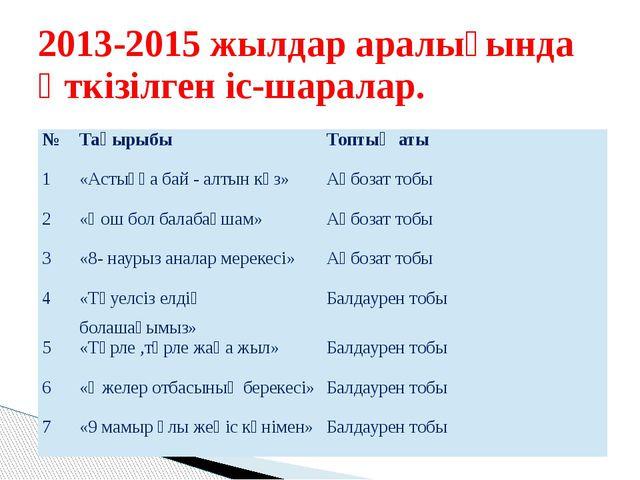 2013-2015 жылдар аралығында өткізілген іс-шаралар. № Тақырыбы Топтың аты 1 «А...