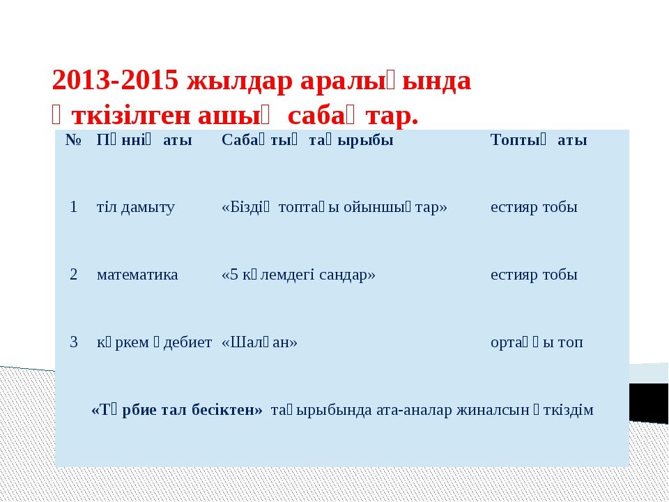 2013-2015 жылдар аралығында өткізілген ашық сабақтар. № Пәннің аты Сабақтың т...