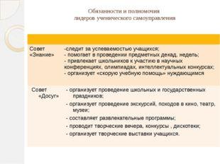 Обязанности и полномочия лидеров ученического самоуправления Совет «Знание» -