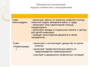 Обязанности и полномочия лидеров ученического самоуправления Совет «Милосерди