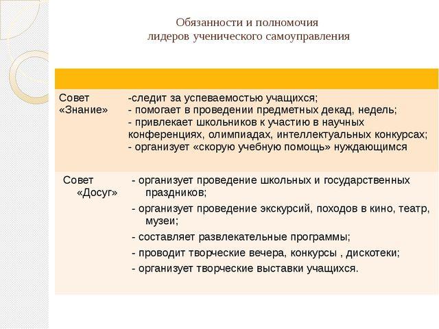 Обязанности и полномочия лидеров ученического самоуправления Совет «Знание» -...