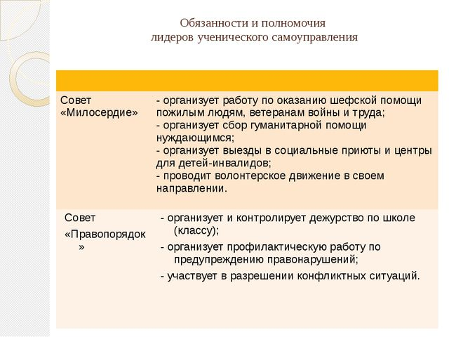 Обязанности и полномочия лидеров ученического самоуправления Совет «Милосерди...