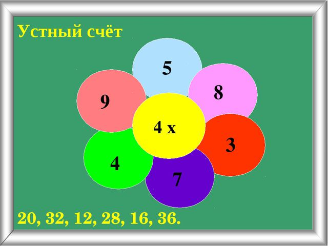 Устный счёт 4 х 5 8 3 7 4 9 20, 32, 12, 28, 16, 36.