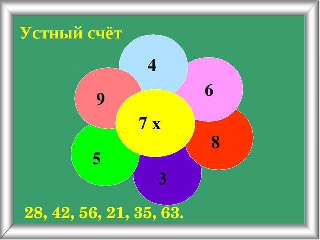 Устный счёт 7 х 4 6 8 3 5 9 28, 42, 56, 21, 35, 63.