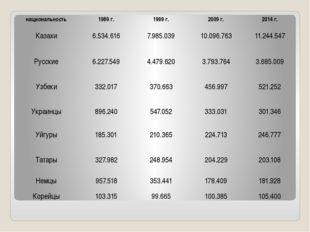 национальность 1989 г. 1999 г. 2009 г. 2014 г. Казахи 6.534.616 7.985.039 10