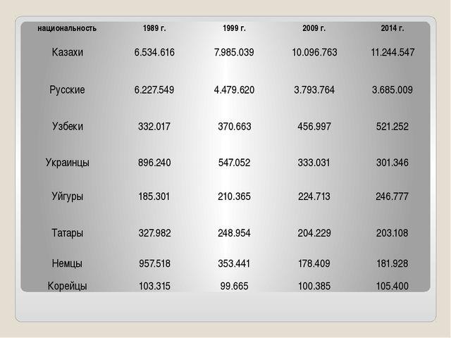 национальность 1989 г. 1999 г. 2009 г. 2014 г. Казахи 6.534.616 7.985.039 10...