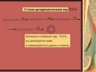 2 Схема дегидроциклизации над Молекулы олефинов над не циклизуются сами, а п