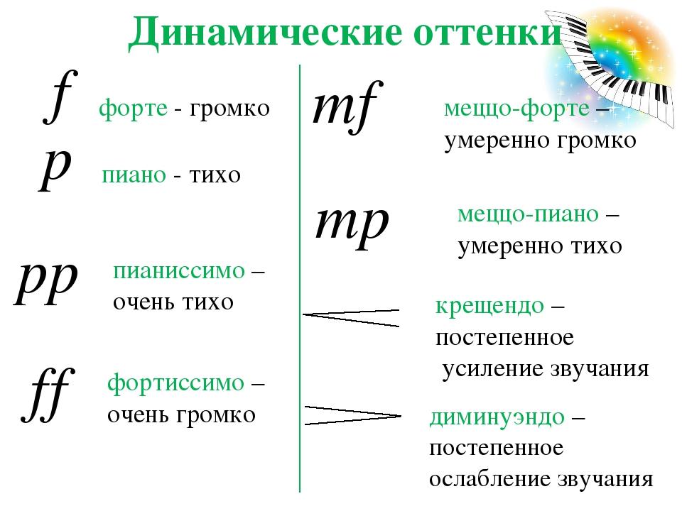 Динамические оттенки f p mf mp ff pp форте - громко пиано - тихо меццо-форте...