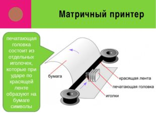 Матричный принтер печатающая головка состоит из отдельных иголочек, которые п