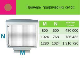 Примеры графических сеток: M N M N Кол-во точек 800 600 480 000 1024 768 786