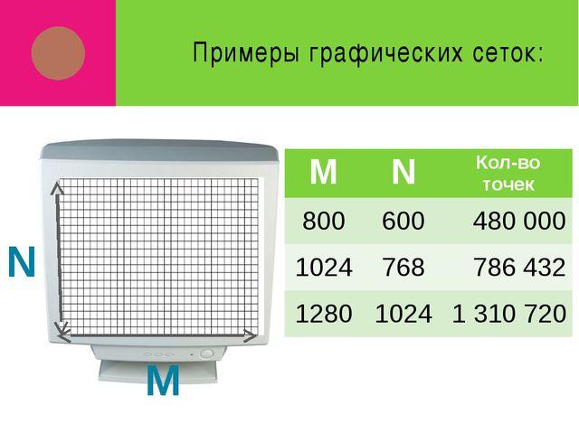 Примеры графических сеток: M N M N Кол-во точек 800 600 480 000 1024 768 786...