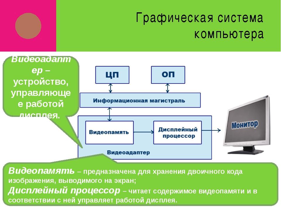 Графическая система компьютера Видеоадаптер – устройство, управляющее работой...