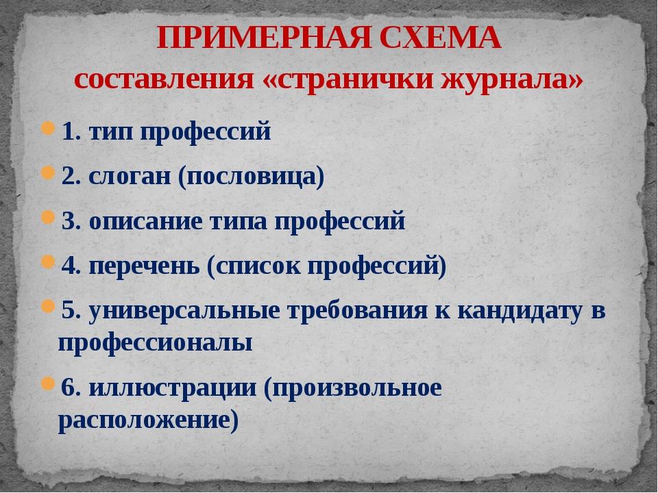 1. тип профессий 2. слоган (пословица) 3. описание типа профессий 4. перечень...