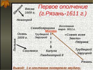 Первое ополчение (г.Рязань-1611 г.) Весна 1609 г. Новгород Швеция Польша Смол