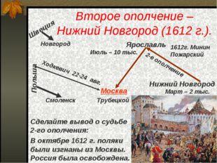 Второе ополчение – Нижний Новгород (1612 г.). В октябре 1612 г. поляки были и