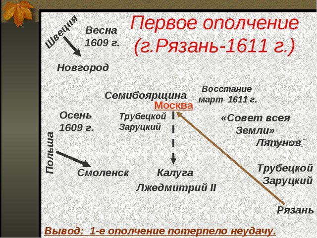 Первое ополчение (г.Рязань-1611 г.) Весна 1609 г. Новгород Швеция Польша Смол...