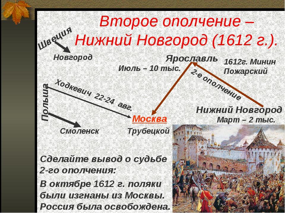Второе ополчение – Нижний Новгород (1612 г.). В октябре 1612 г. поляки были и...