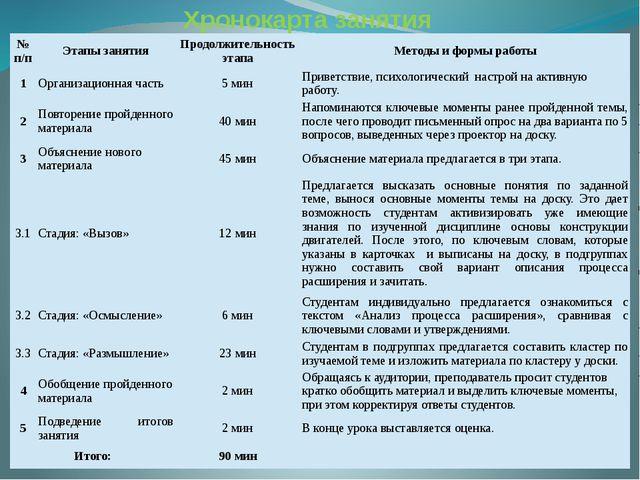Хронокарта занятия №п/п Этапы занятия Продолжительностьэтапа Методы и формы р...
